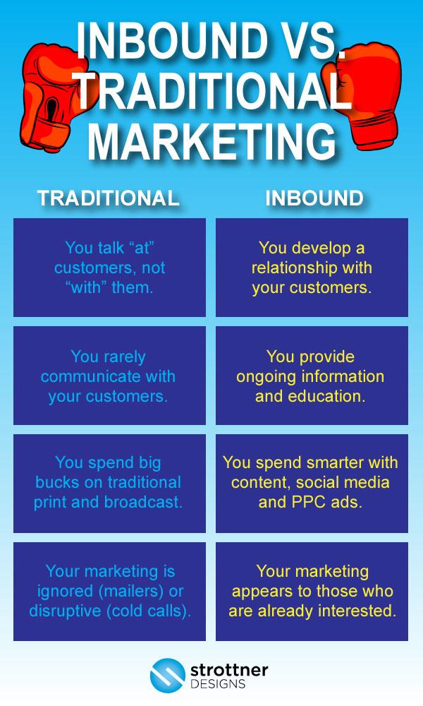 San Antonio Inbound Marketing Services